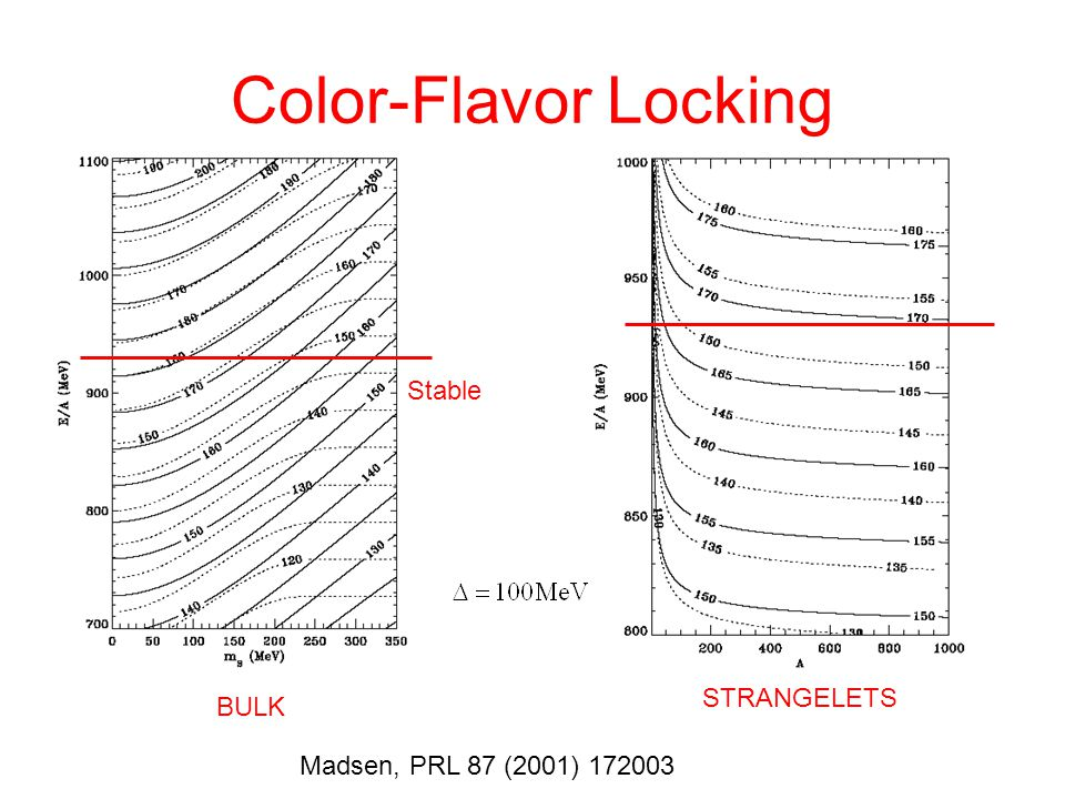 Color-Flavor Locking Stable STRANGELETS BULK