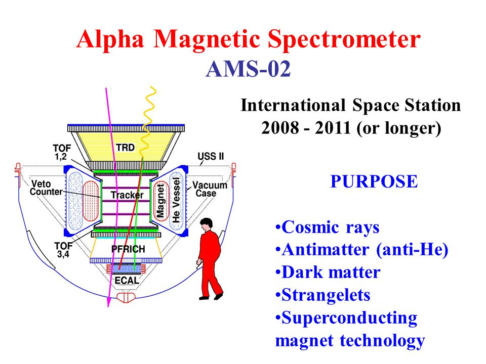 Alpha Magnetic Spectrometer AMS-02