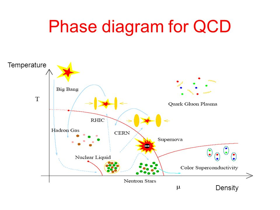 Phase diagram for QCD Temperature Density