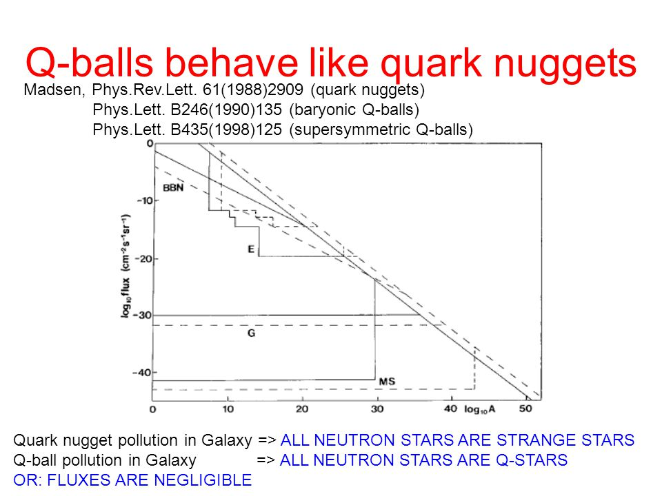 Q-balls behave like quark nuggets