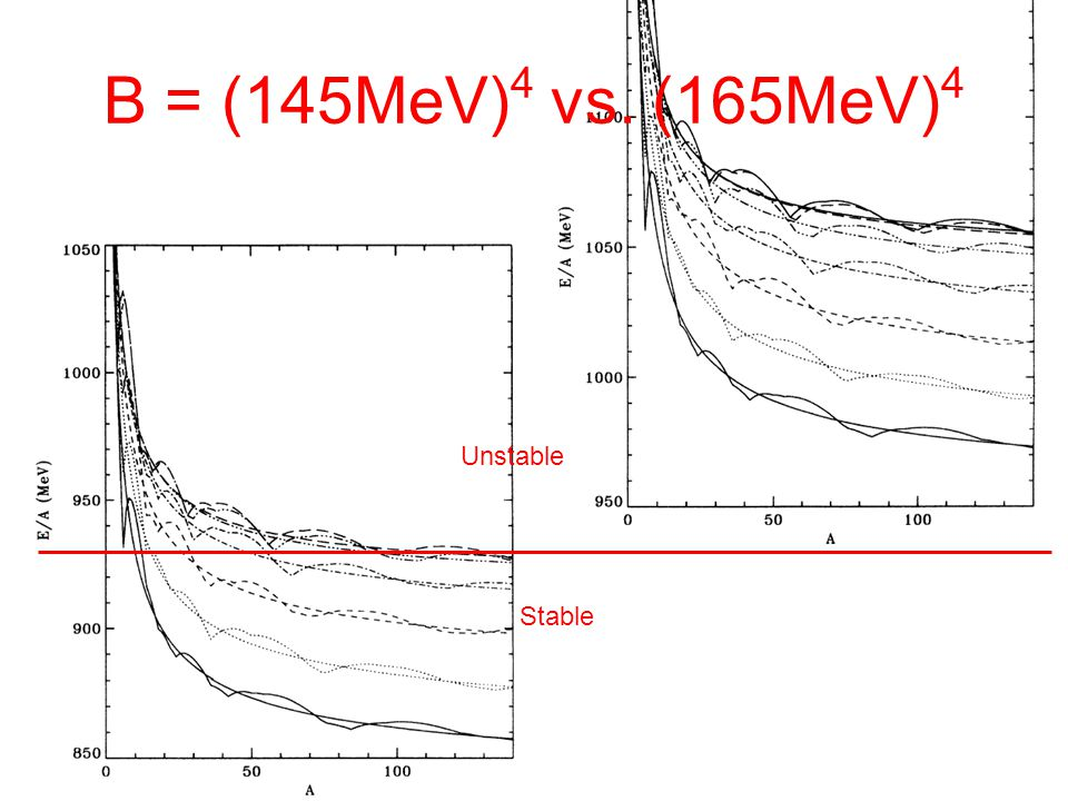 B = (145MeV)4 vs. (165MeV)4 Unstable Stable