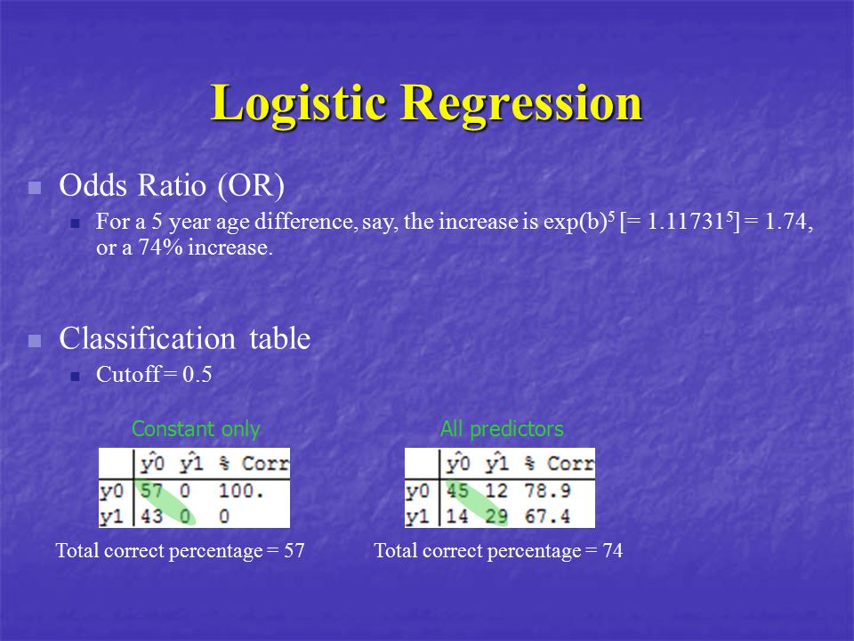 Logistic Regression Odds Ratio (OR) Classification table