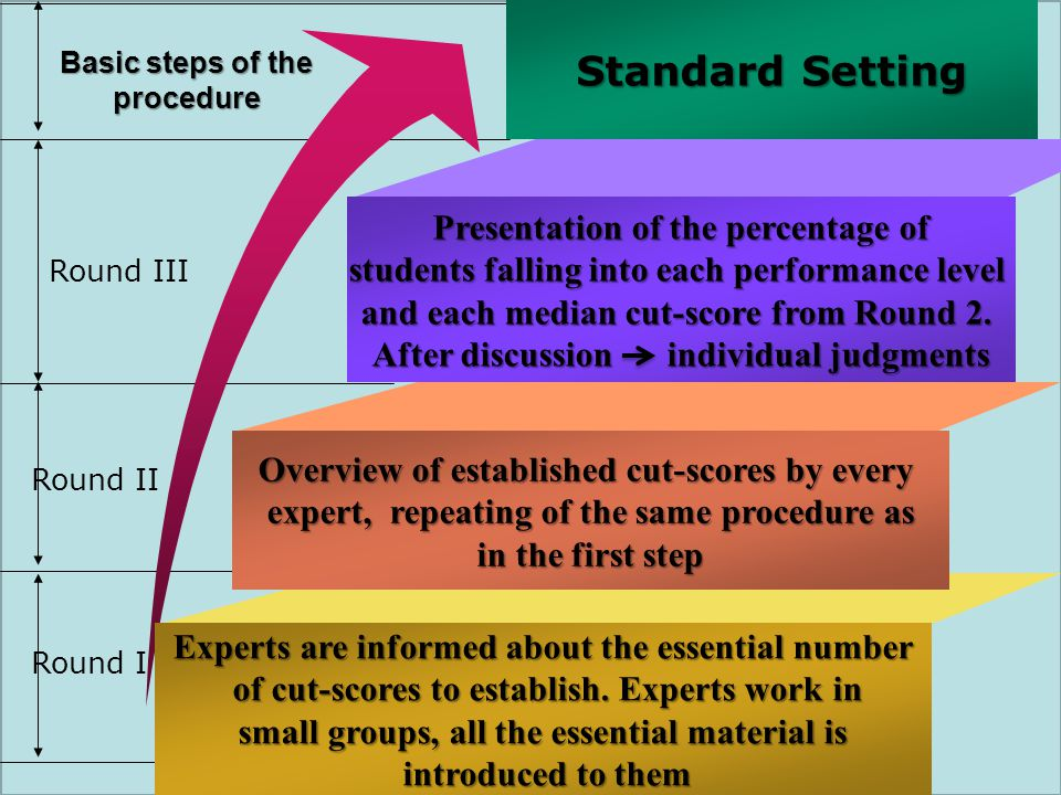 Standard Setting Presentation of the percentage of