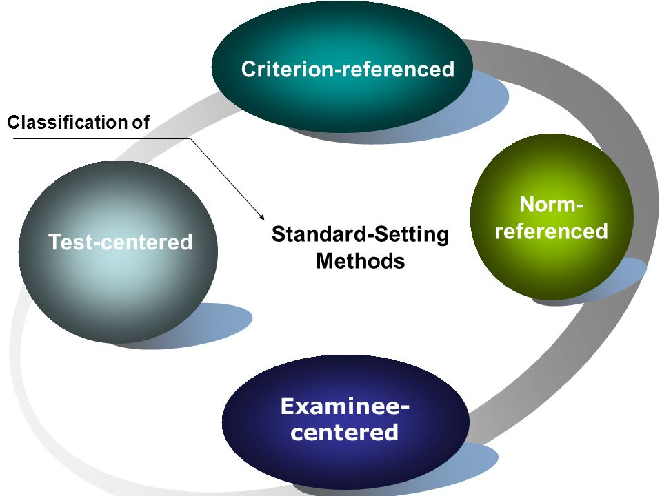 Criterion-referenced Standard-Setting Methods