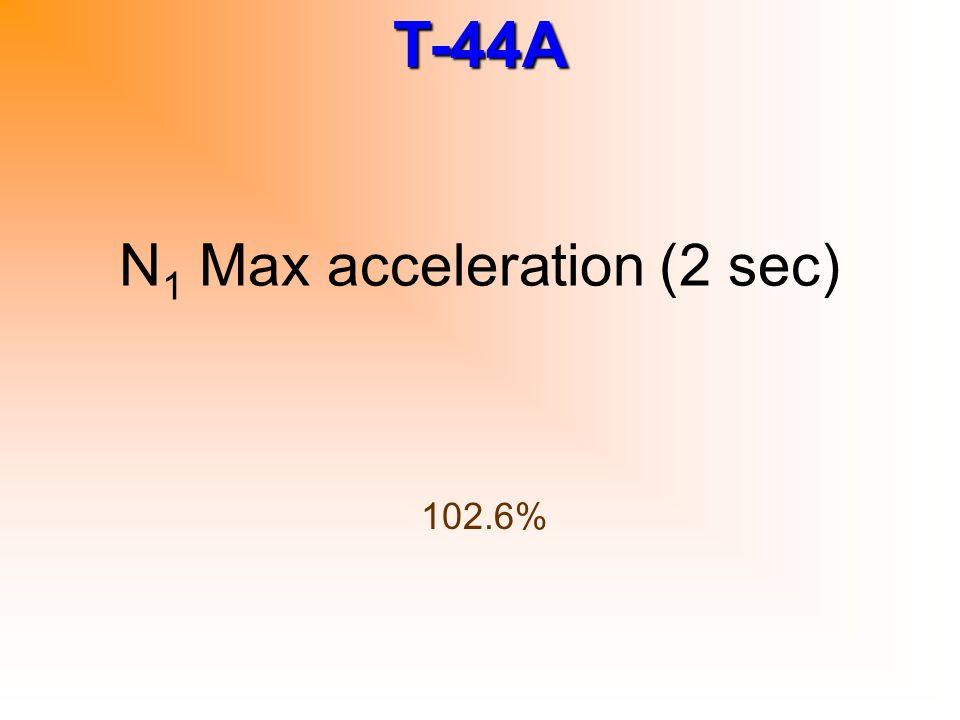 N1 Max acceleration (2 sec)