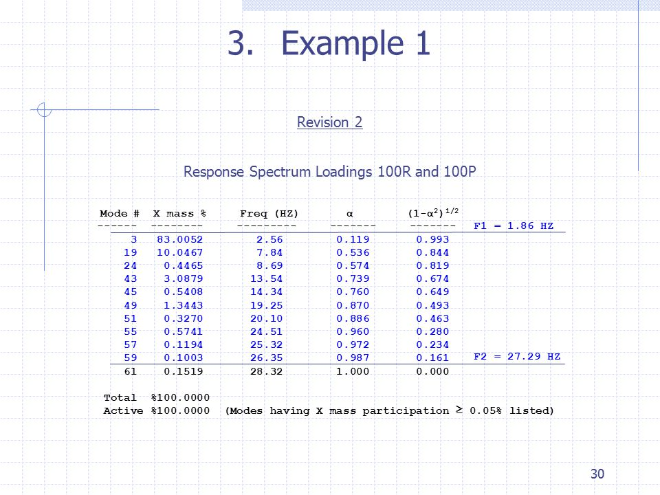 Response Spectrum Loadings 100R and 100P