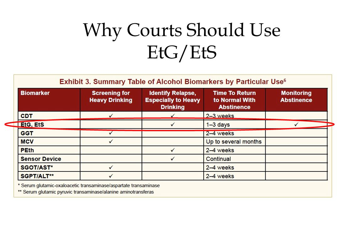 Why Courts Should Use EtG/EtS
