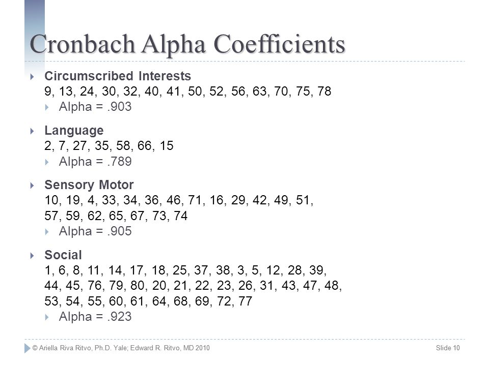 Cronbach Alpha Coefficients