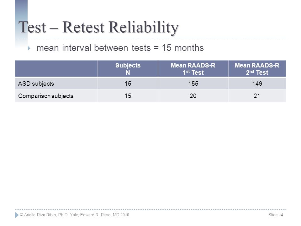 Test – Retest Reliability