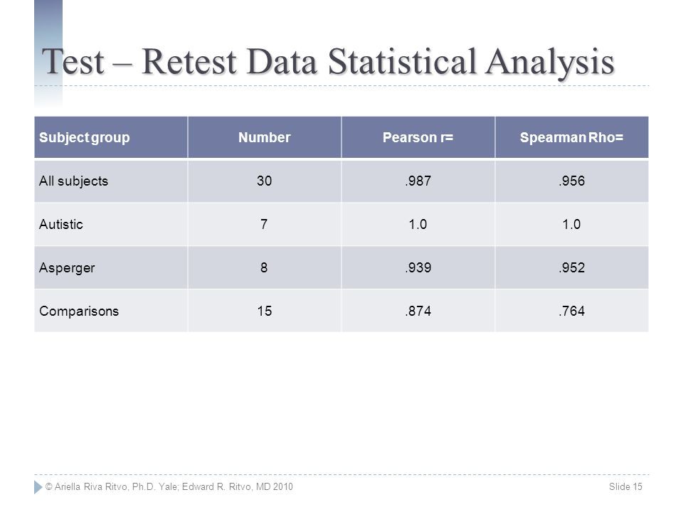 Test – Retest Data Statistical Analysis