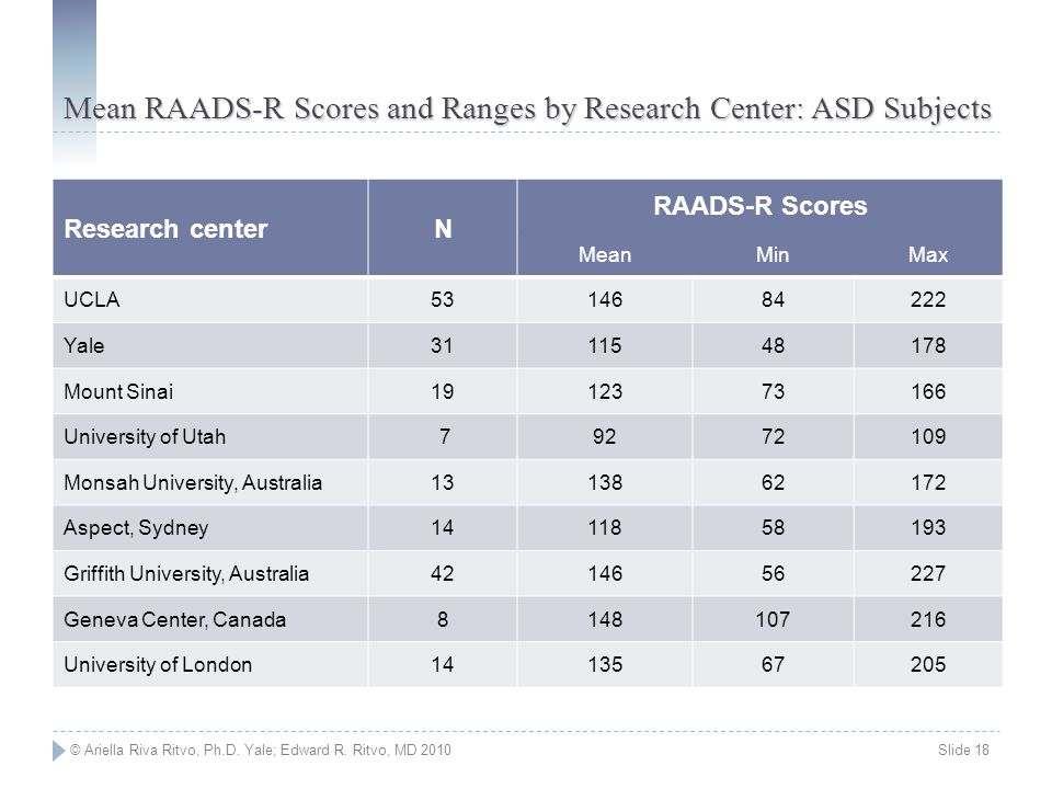 Mean RAADS-R Scores and Ranges by Research Center: ASD Subjects