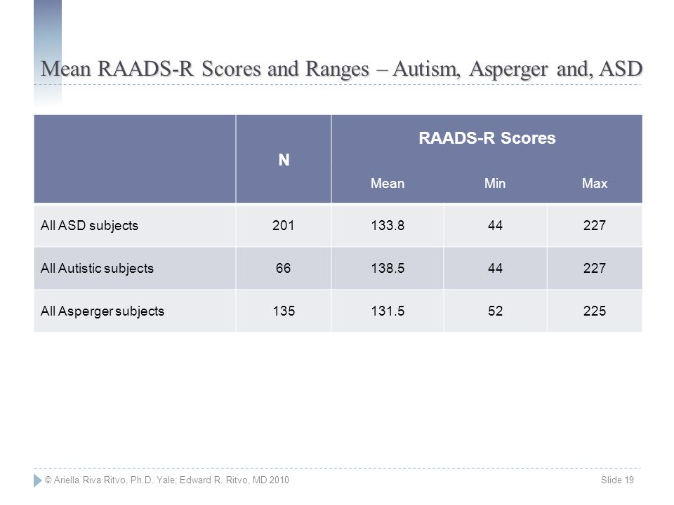 Mean RAADS-R Scores and Ranges – Autism, Asperger and, ASD