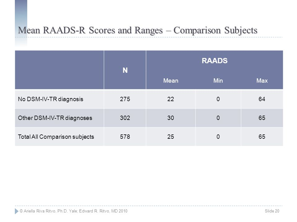 Mean RAADS-R Scores and Ranges – Comparison Subjects