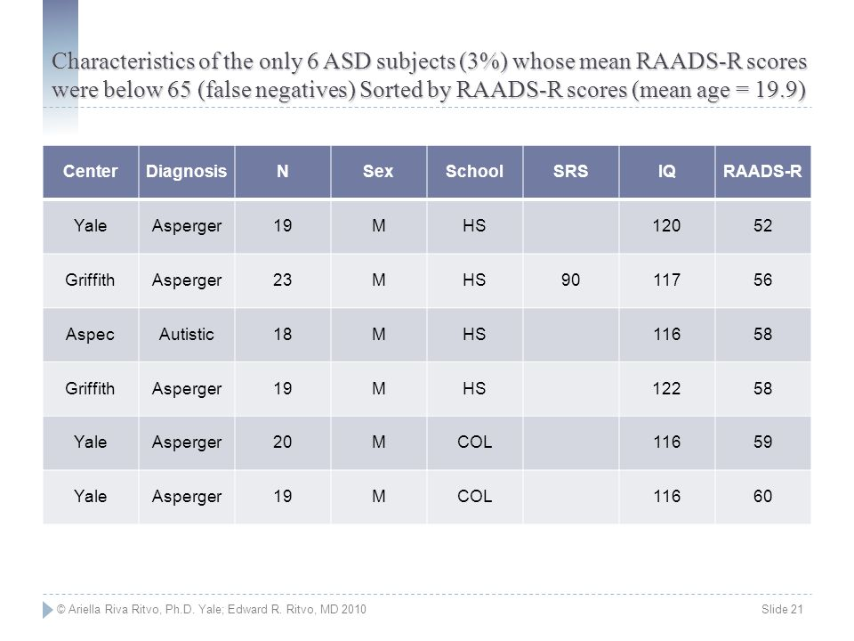 Characteristics of the only 6 ASD subjects (3%) whose mean RAADS-R scores were below 65 (false negatives) Sorted by RAADS-R scores (mean age = 19.9)