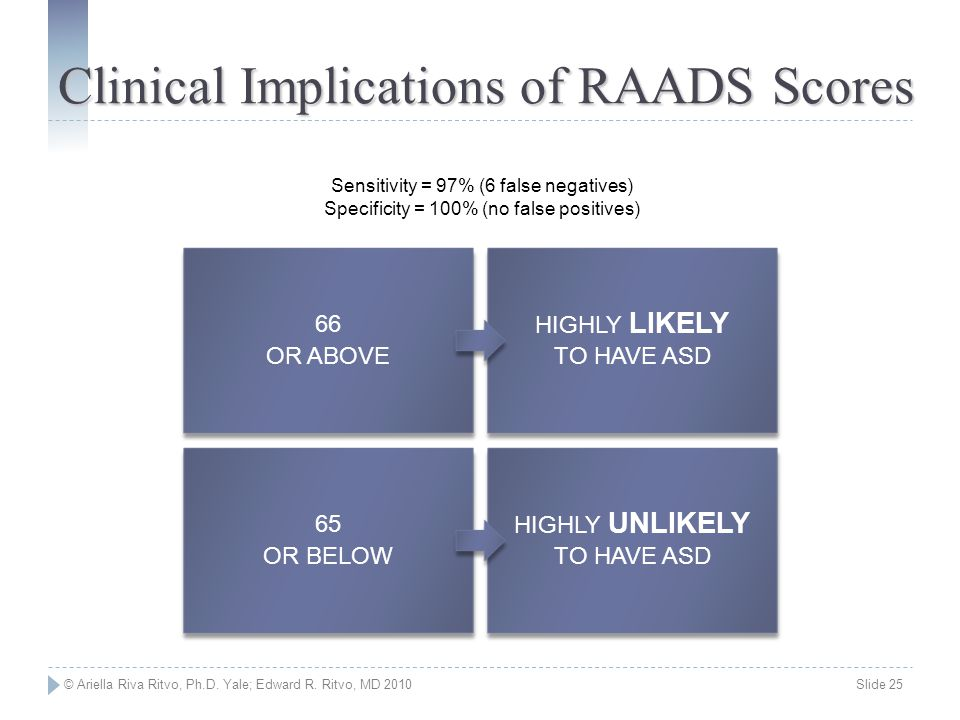 Clinical Implications of RAADS Scores