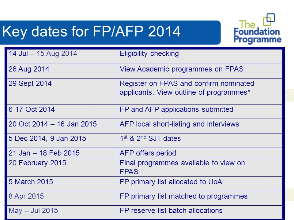 Key dates for FP/AFP 2014 14 Jul – 15 Aug 2014 Eligibility checking
