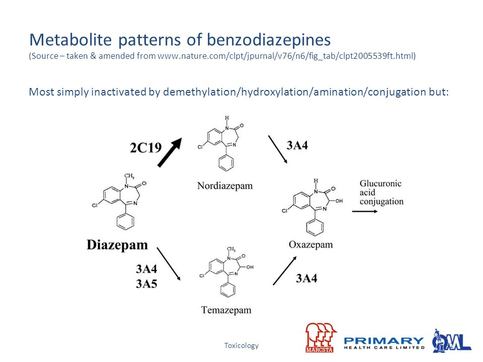 Metabolite patterns of benzodiazepines (Source – taken & amended from www.nature.com/clpt/jpurnal/v76/n6/fig_tab/clpt2005539ft.html)