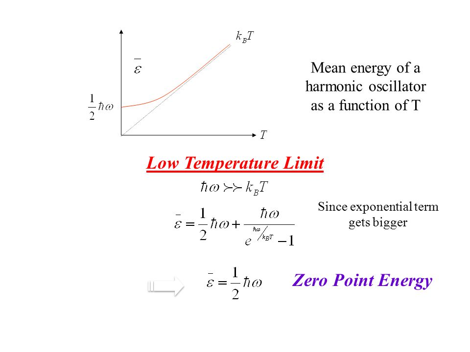 Low Temperature Limit Zero Point Energy
