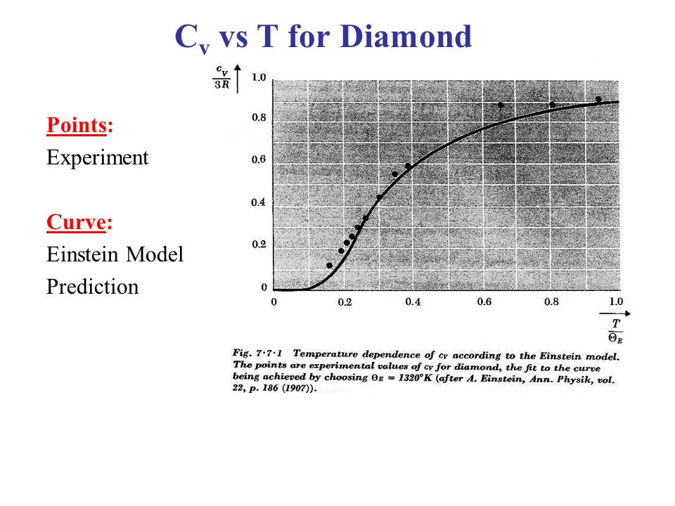 Cv vs T for Diamond Points: Experiment Curve: Einstein Model