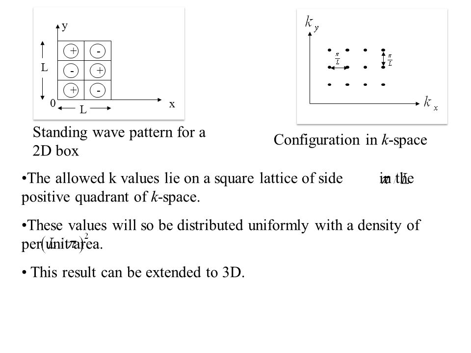 Standing wave pattern for a 2D box Configuration in k-space