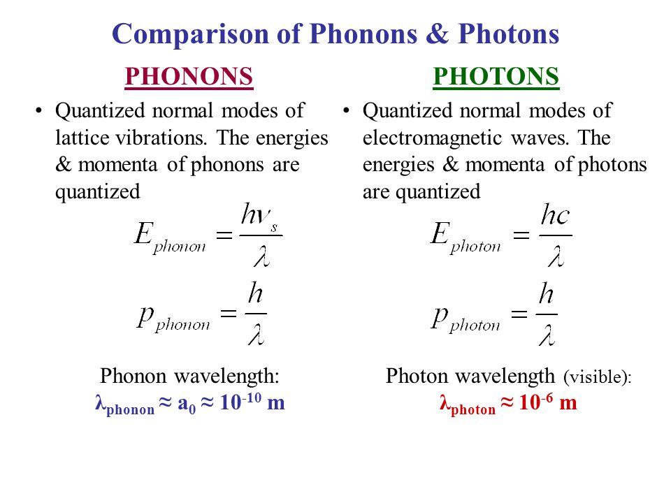 Comparison of Phonons & Photons