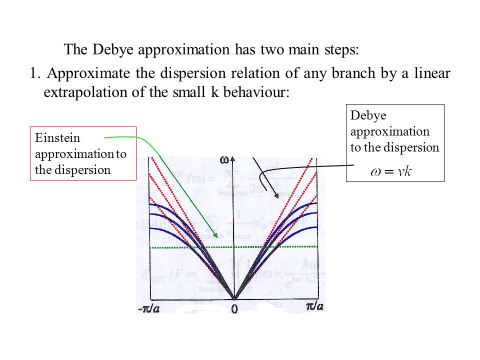 The Debye approximation has two main steps: