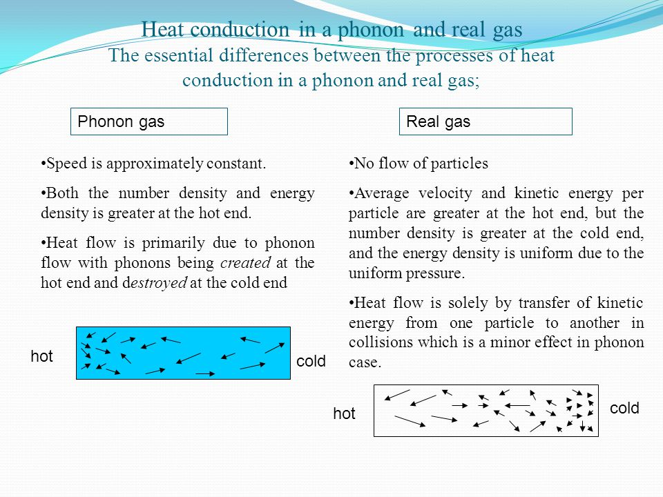 Heat conduction in a phonon and real gas The essential differences between the processes of heat conduction in a phonon and real gas;