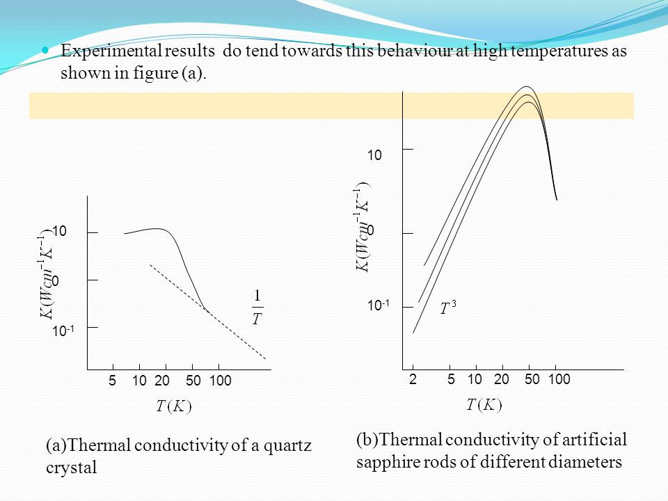 (a)Thermal conductivity of a quartz crystal