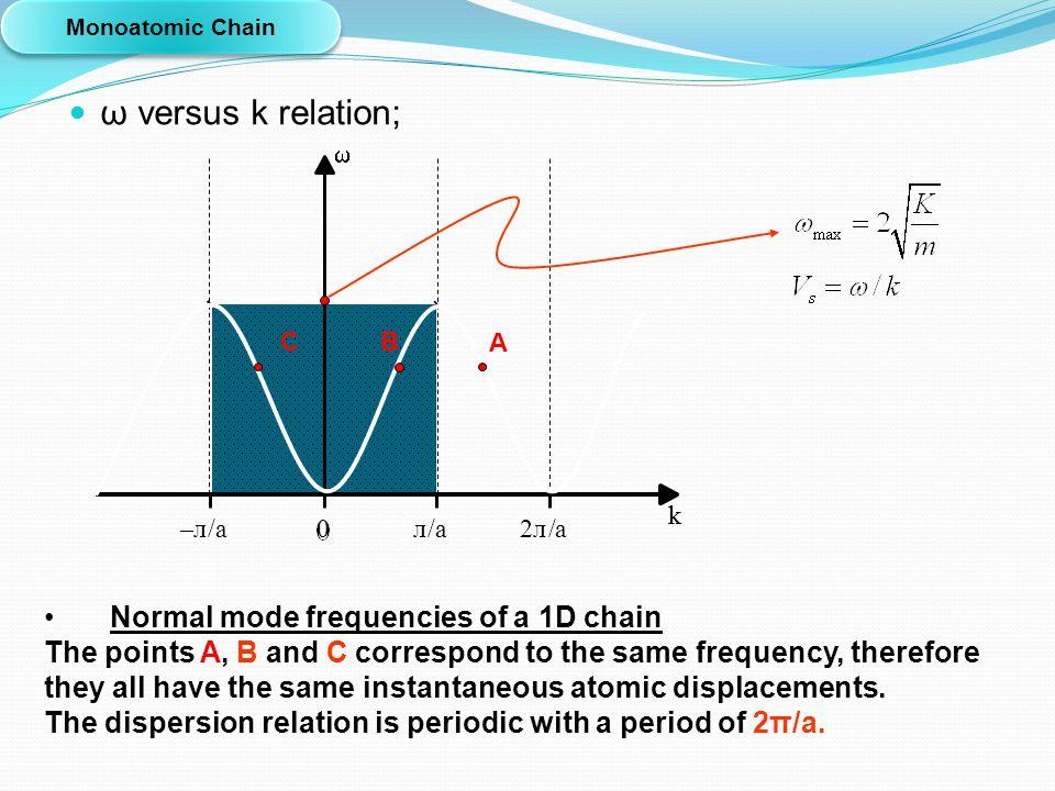 ω versus k relation; Normal mode frequencies of a 1D chain