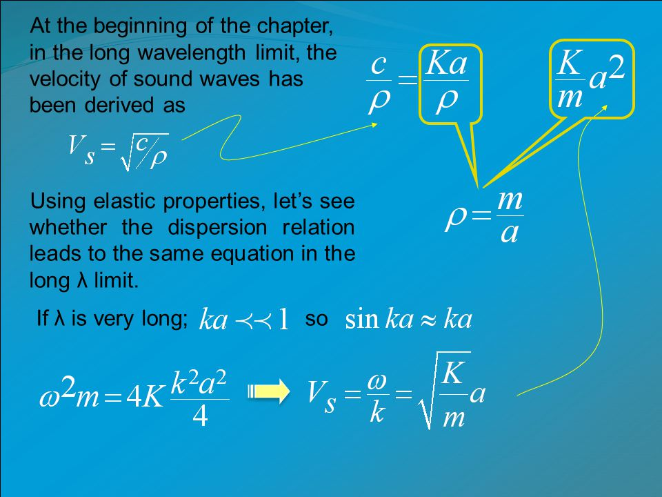 At the beginning of the chapter, in the long wavelength limit, the velocity of sound waves has been derived as