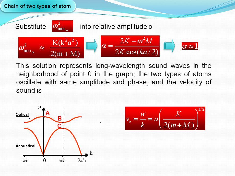 Substitute into relative amplitude α