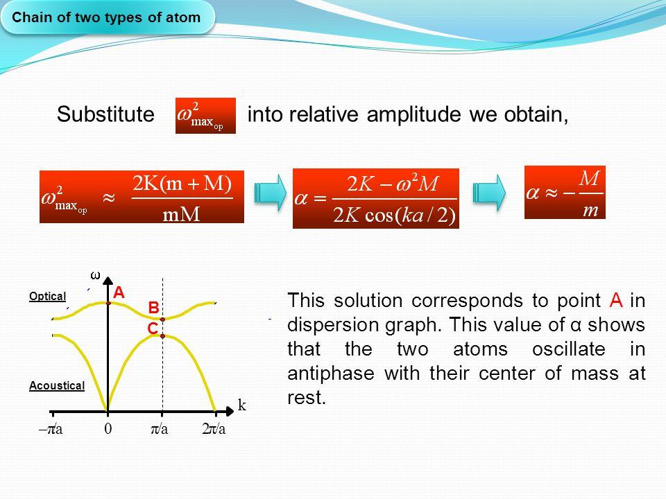 Substitute into relative amplitude we obtain,