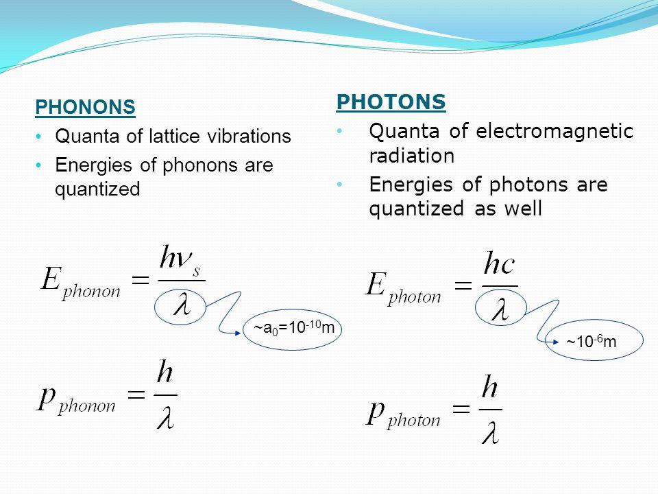 Quanta of electromagnetic radiation