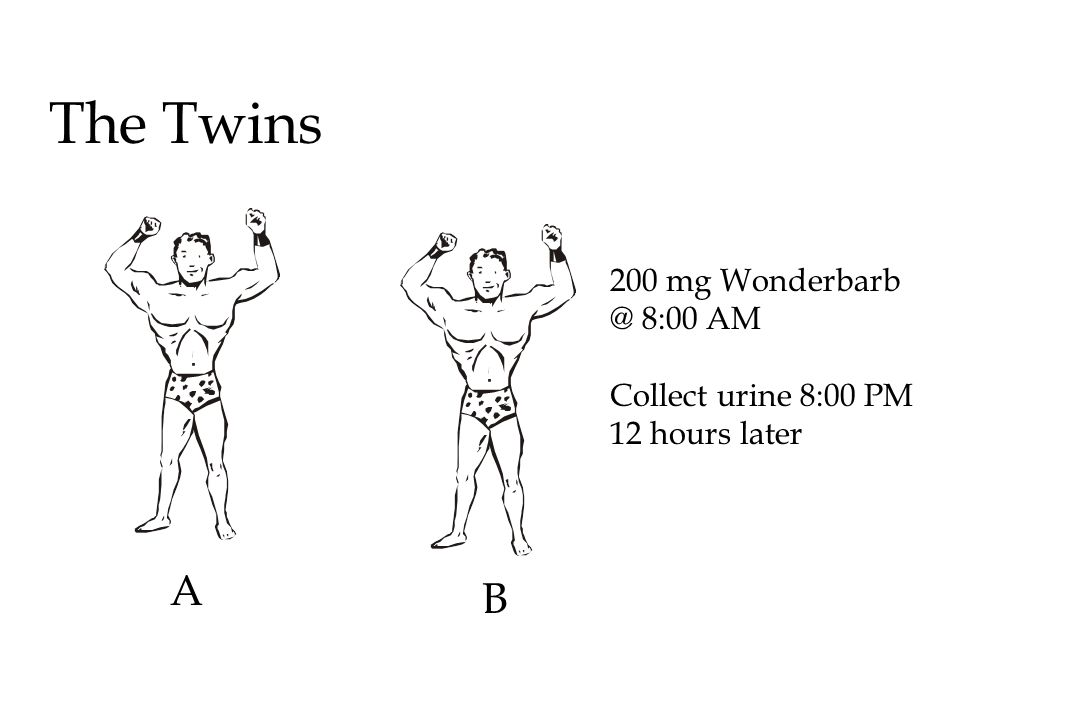 The Twins A B 200 mg Wonderbarb @ 8:00 AM Collect urine 8:00 PM