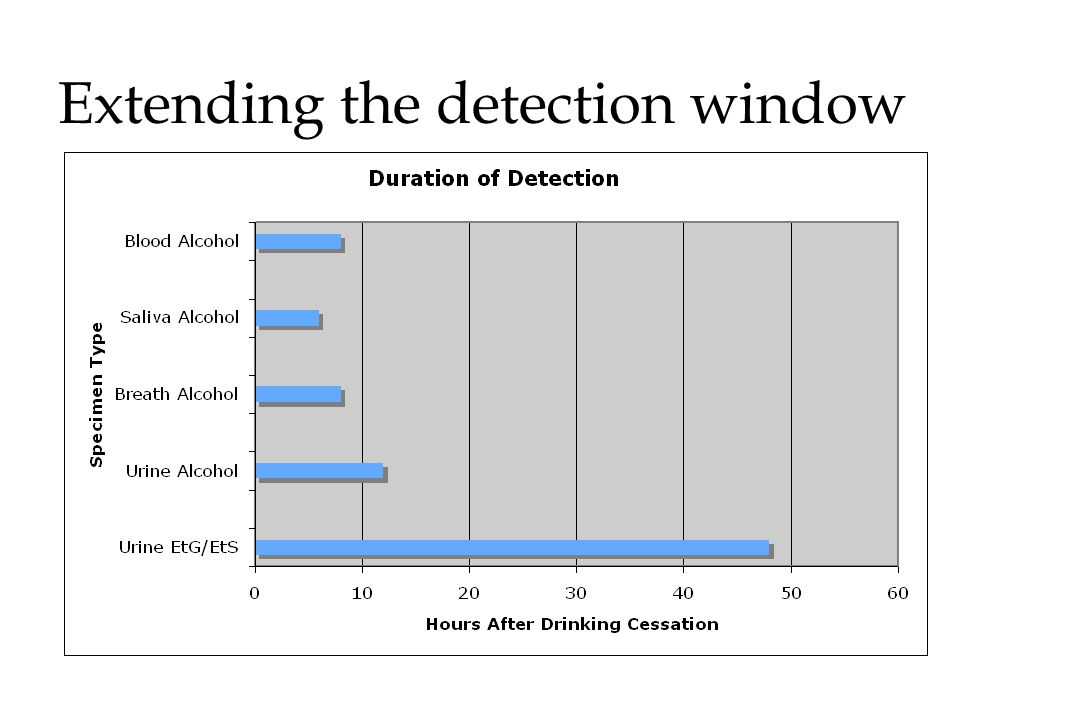 Extending the detection window