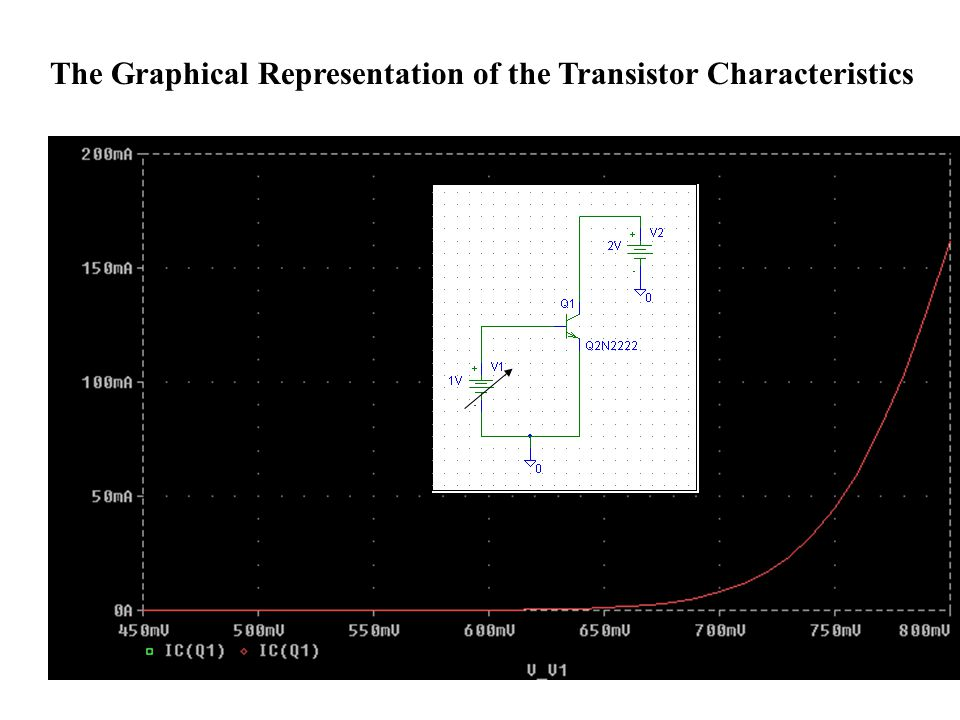 The Graphical Representation of the Transistor Characteristics
