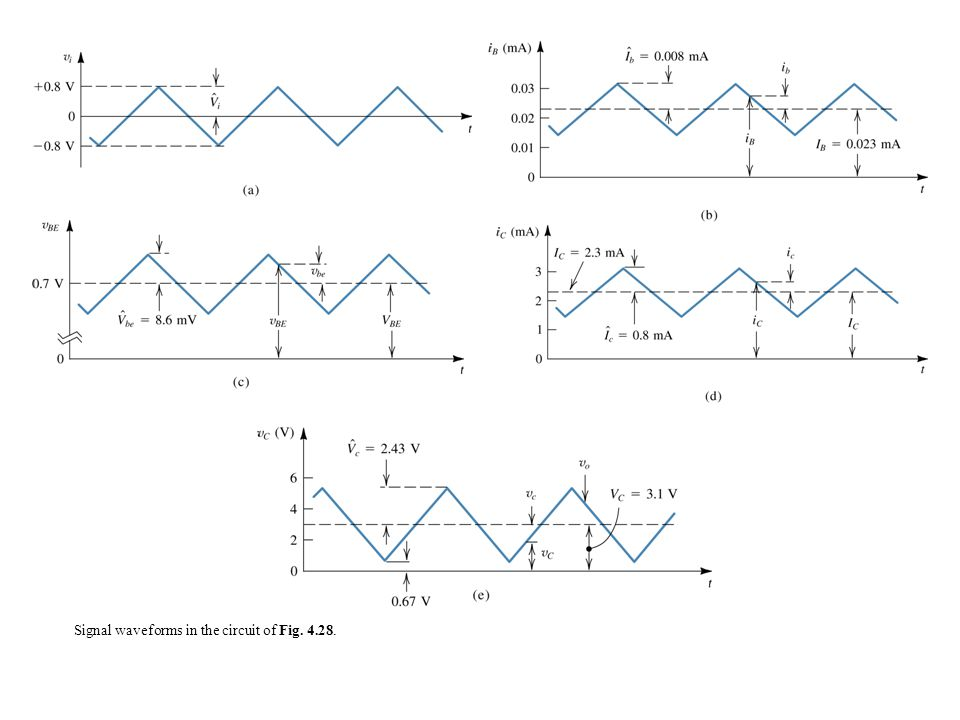 Signal waveforms in the circuit of Fig. 4.28.