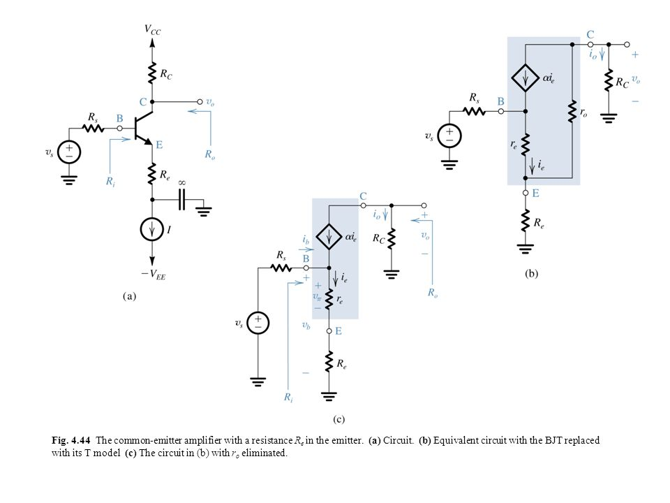 Fig. 4.44 The common-emitter amplifier with a resistance Re in the emitter.