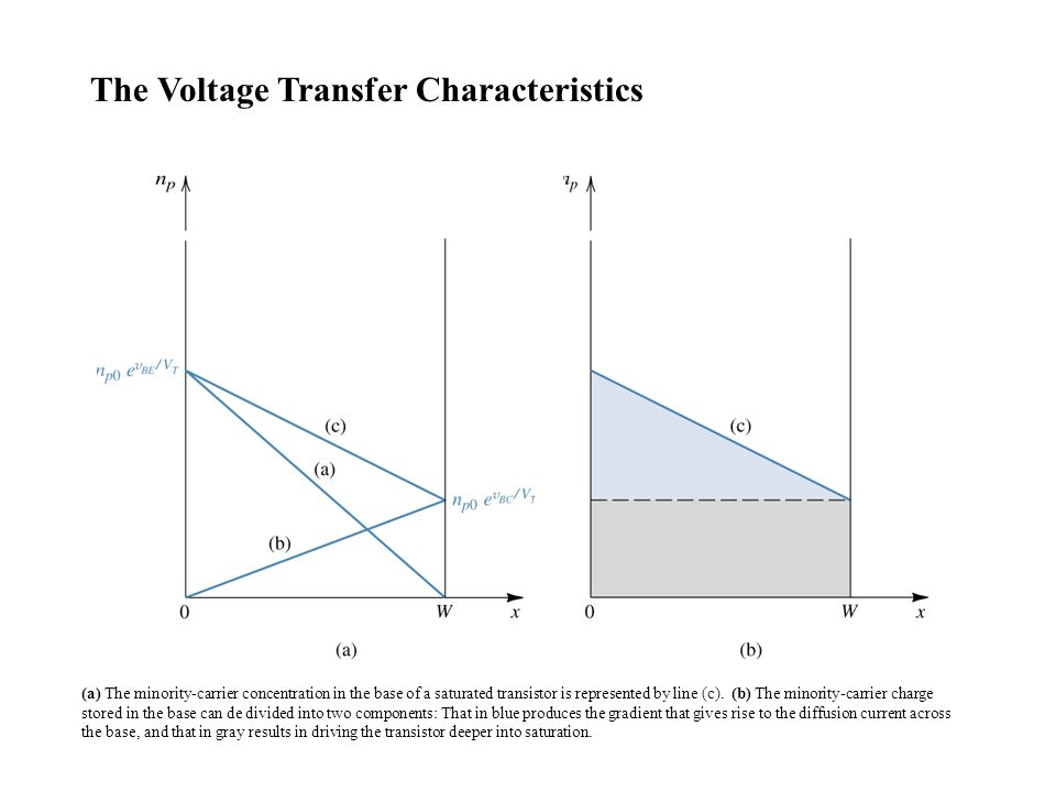 The Voltage Transfer Characteristics
