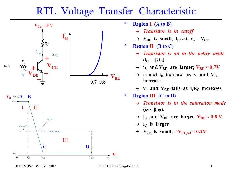 RTL Voltage Transfer Characteristic