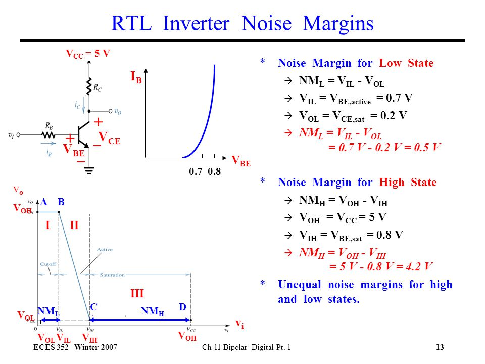 RTL Inverter Noise Margins
