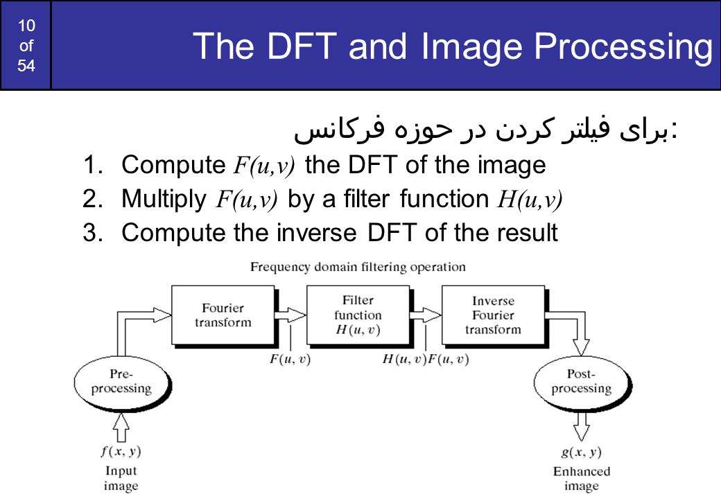 The DFT and Image Processing