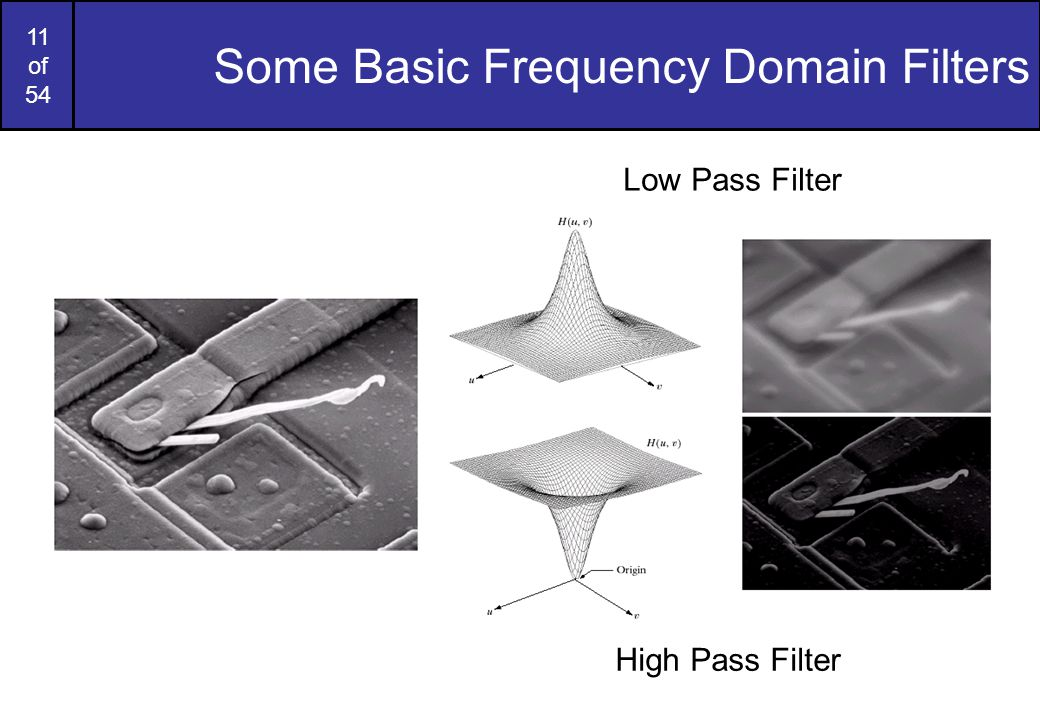 Some Basic Frequency Domain Filters
