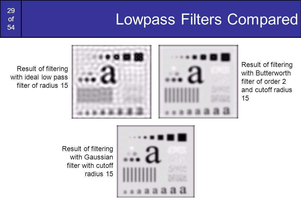 Lowpass Filters Compared