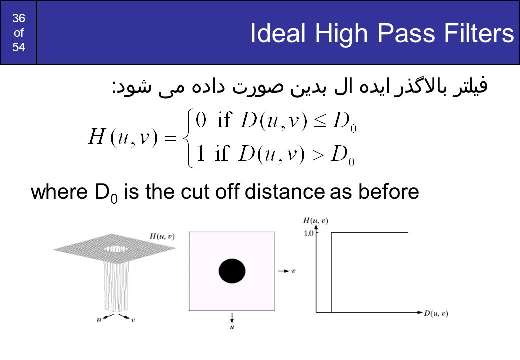 Ideal High Pass Filters