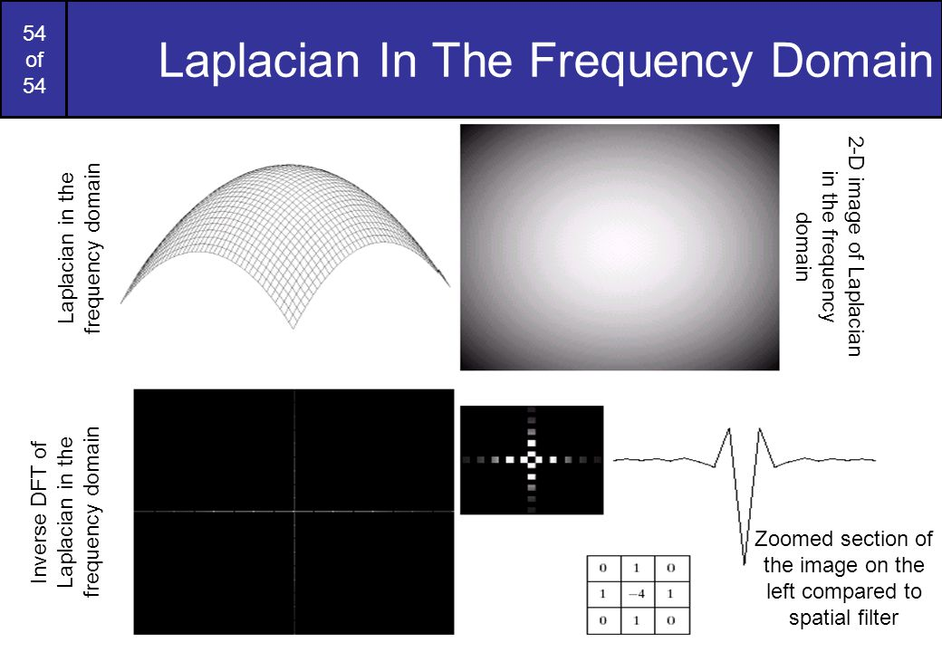 Laplacian In The Frequency Domain