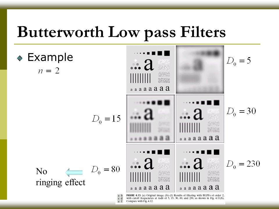 Butterworth Low pass Filters