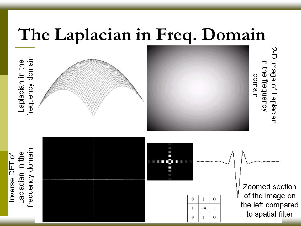 The Laplacian in Freq. Domain