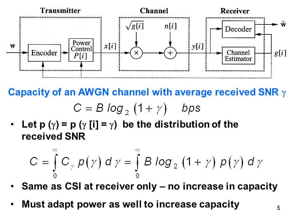 Capacity of an AWGN channel with average received SNR 