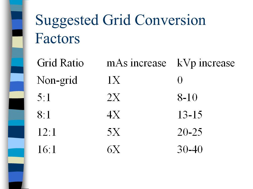 Suggested Grid Conversion Factors